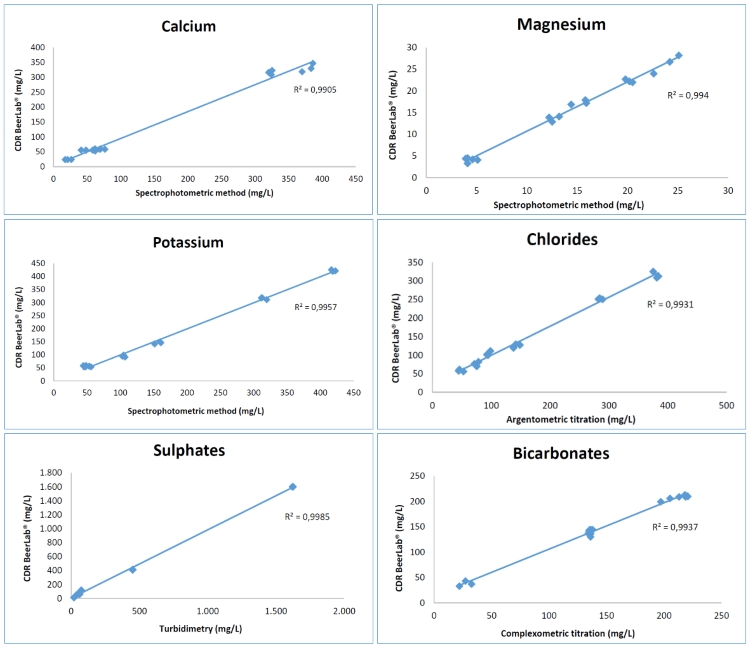 Correlation of water analysis with CDR BeerLab and reference methods - University of Udine