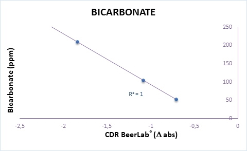 Calibration curve of bicarbonate analysis in water perfomed by CDR BeerLab