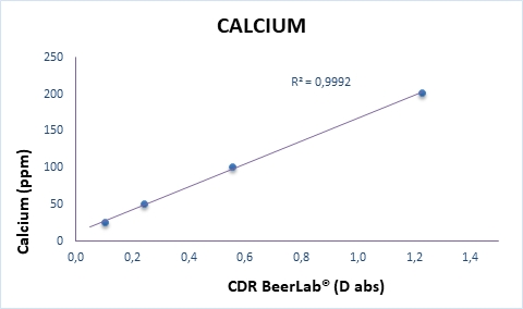 Calibration curve of calcium analysis in water perfomed by CDR BeerLab