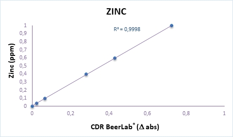 Calibration curve of Zinc analysis in water perfomed by CDR BeerLab