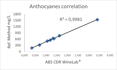 Correlation with the reference method for the analysis of anthocyanins in wine