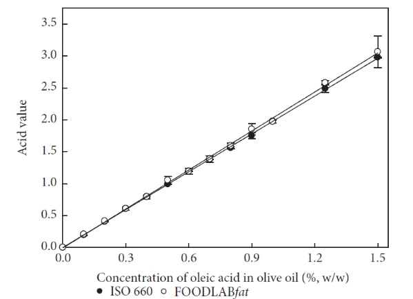 Free Fatty Acids detrmination with CDR FoodLab comparison with ISO660 method by reserchers of University in Republic of Korea