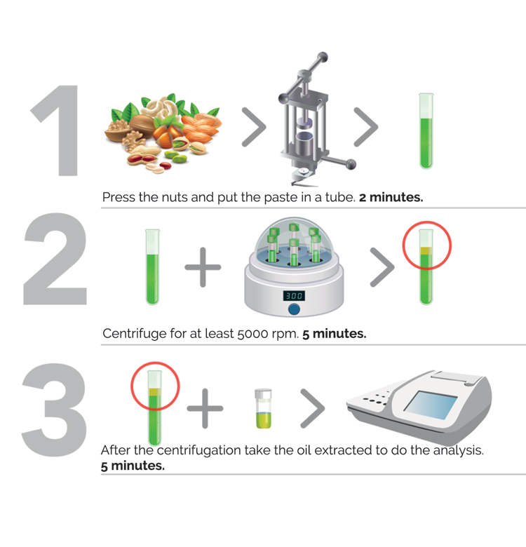 Chemical analyzes to determine in 3 steps rancidity of dried fruit easily and quickly without toxic solvents