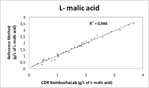 The calibration curve of CDR KombuchaLab, obtained using reference methods. R²=0.986