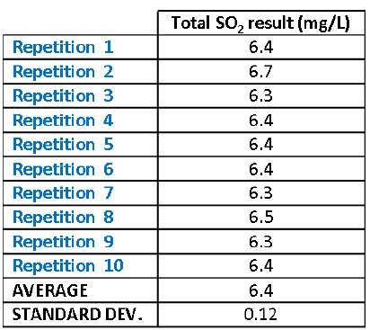Table of Repeatability test of CDR BeerLab Total SO2 analysis.
