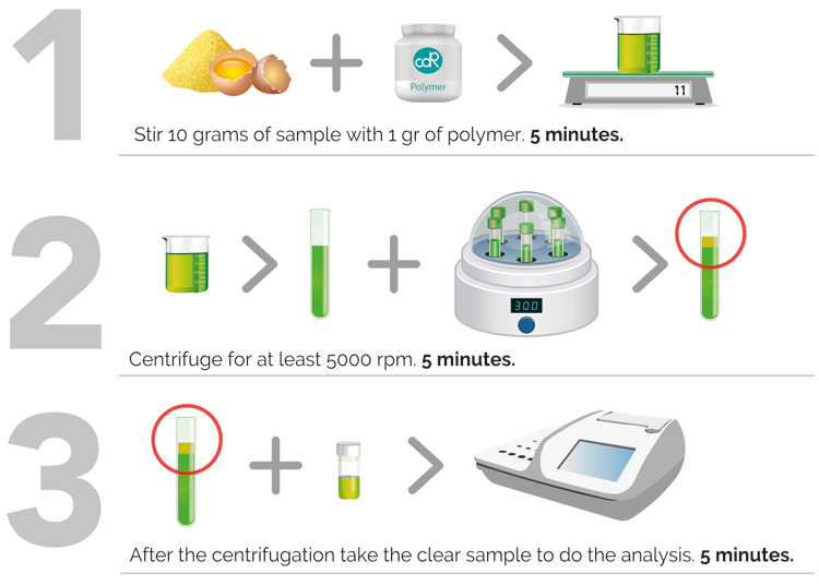 Fast and simple chemical analyses for quality control of eggs and egg products.