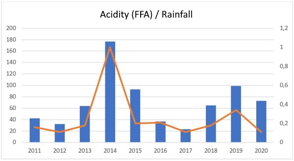 the annual relationship between rainfall in the summer months and olive oil acidity from 2011 to 2020