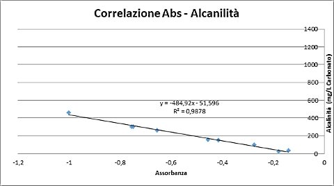 Correlation curve of the determination of water alkalinity obtained with the reference method of potentiometric titration