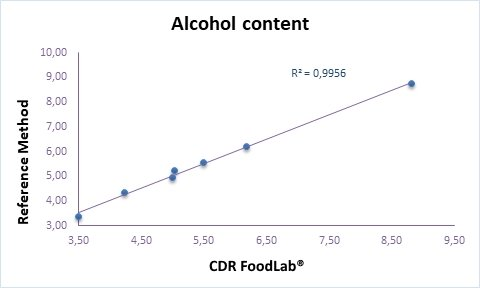 Calibration curve between the reference method and the analysis of the alcohol content in the preservative and antibacterial alcohol solution. R²=0,9956