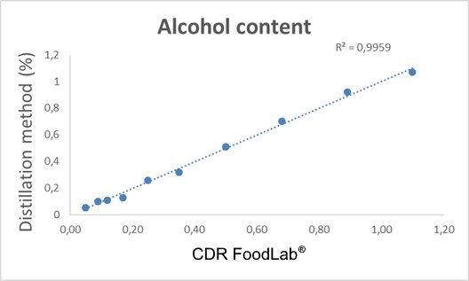 Correlation curve with the reference method for the analysis of the alcohol content in bakery products. R²=0,9987