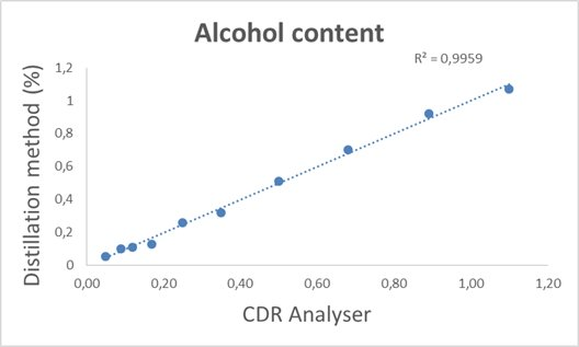 Calibration curve of the CDR KombuchaLab instrument, obtained by comparing the CDR method with the distillation method for determination of the alcohol content in Kombucha. R²=0.9959.