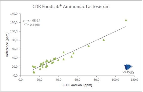 The determination of ammonia on whey was performed with CDR FoodLab® and with the enzymatic reference method (NF V 04-217). The correlation R2 = 0.9265