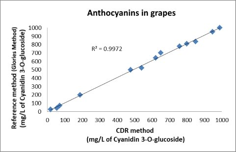 Correlation with the reference method (Glories Method) for the analysis of anthocyanins in grape. R²=0,9972