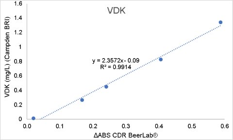 Correlation between VDK measurements using CDR BeerLab® (absorbance values) and the Campden BRI method