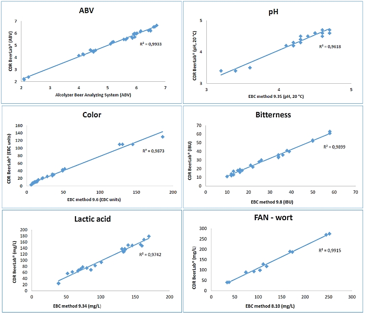 the evaluation of the correlation between the results of the beer and must analysis obtained with the CDR BeerLab® and those obtained with the official EBC (European Brewery Convention) methods