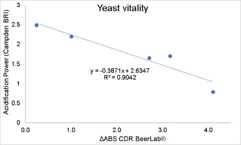 Correlation between Acidification Power and Yeast Vitality absorbance values (CDR BeerLab®)