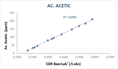 Calibration curve acetic acid test in beer with CDR BeerLab