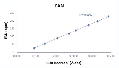Calibration curve of Free Amino Nitrogen by OPA FAN analysis in wort perfomed by CDR BeerLab