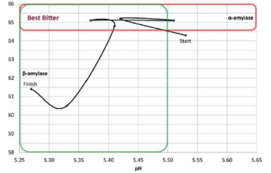 brewing process control: ph variation in mashing