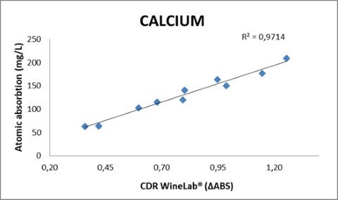 Calcium in Wine Calibration Curve. R²=0.9714