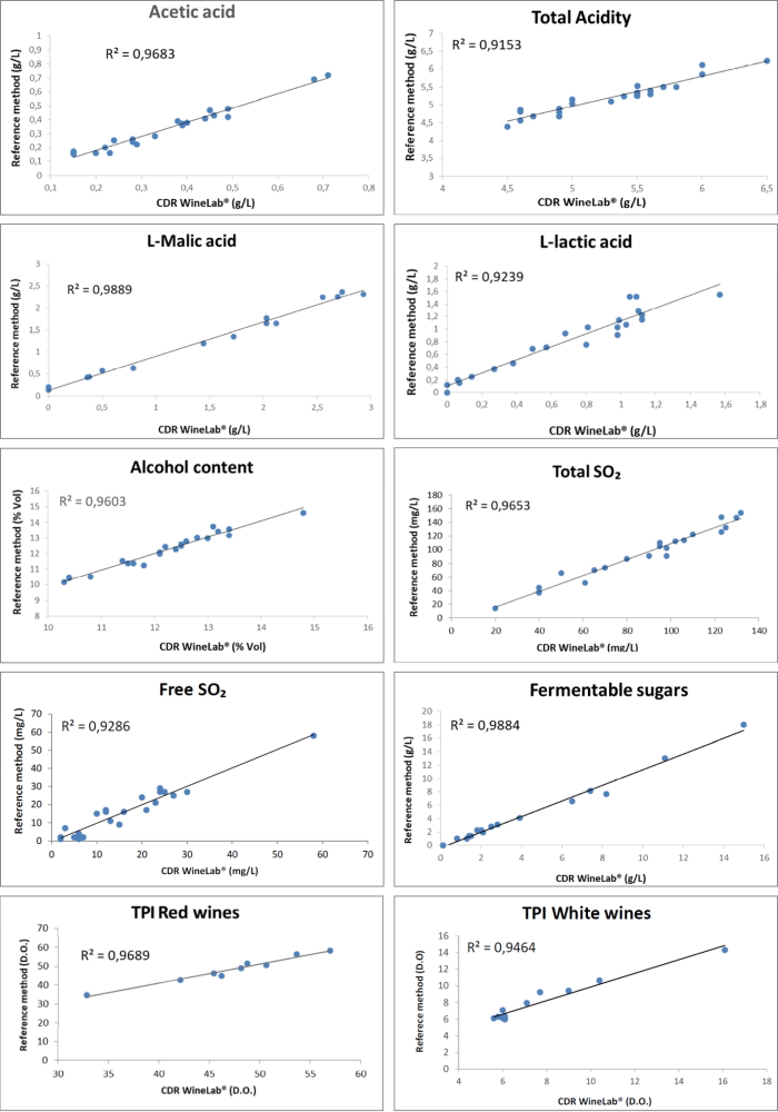 Evaluation of the correlation between CDR WineLab® and OIV (International Organisation for Vine and Wine) - Applied Electrochemistry Laboratory University of Florence