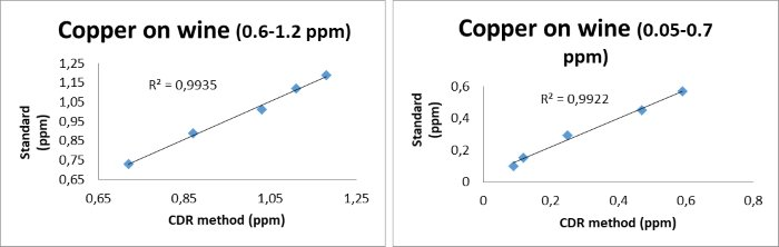 Copper in Wine CDR WineLab® Calibration Curve.