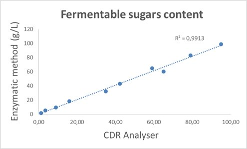 Calibration curve of the CDR KombuchaLab instrument, obtained by comparing the CDR method with the enzymatic method for the determination of glucose, fructose and sucrose in Kombucha. R²=0.9913.