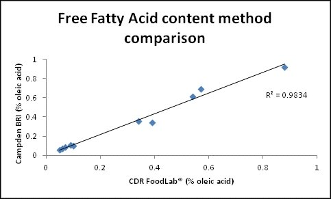 Free Fatty Acids method comparison: CDR FoodLab® instrument and the titration method used by Campden BRI (Campden BRI Method TES-AC-211).
