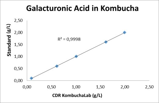 The calibration curve of the CDR KombuchaLab performed using standards with a known concentration of galacturonic acid. R²=0.9998