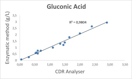 CDR KonbuchaLab Calibration Curve, obtained by comparing the CDR method with the enzymatic method for the determination of acetic acid - R2=0.9959