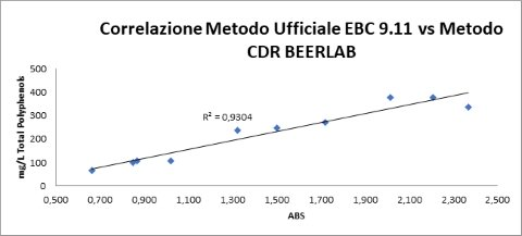 Analysis of beer polyphenols: CDR BeerLab Correlation official method EBC 9.11