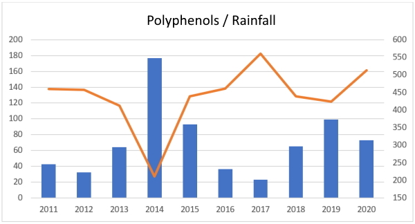 the annual relationship between rainfall in the summer months and polyphenols in olive oil from 2011 to 2020