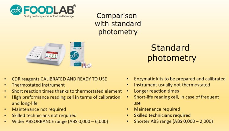 *CDR FoodLab®* #CDR reagents CALIBRATED AND READY TO USE #Thermostated instrument #Short reaction times thanks to thermostated element #High preformance reading cellin terms of calibrationand long-life #Maintenance not required #Skilled technicians not required #Wider ABSORBANCE range (ABS 0,000 –6,000) *Standard photometry* #Enzymatickits to be preparedand calibrated #Instrument usually not thermostated #Longer reaction times #Short-life reading cell, in case of frequent use #Maintenance required #Skilled technicians required #Shorter ABS range (ABS 0,000 –2,000)