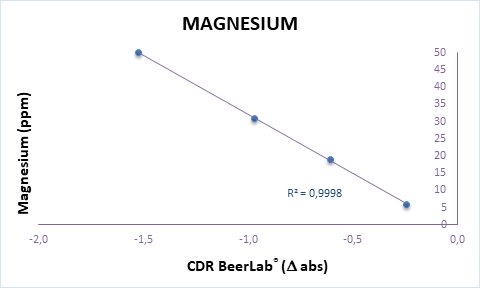 Calibration curve of magnesium analysis in water perfomed by CDR BeerLab