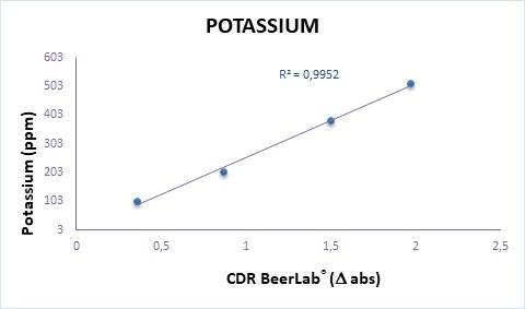 Calibration curve of potassium analysis in water perfomed by CDR BeerLab