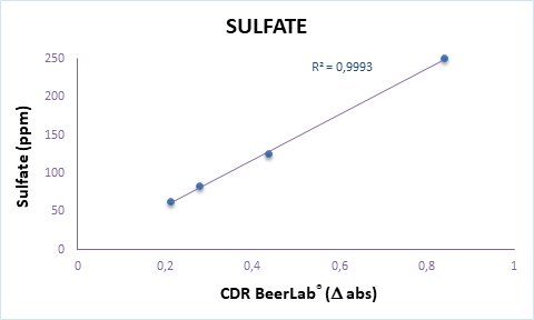 Calibration curve of Sulfate analysis in water perfomed by CDR BeerLab