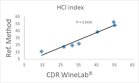 Correlation curve of HCL index with CDR WineLab method - reference method