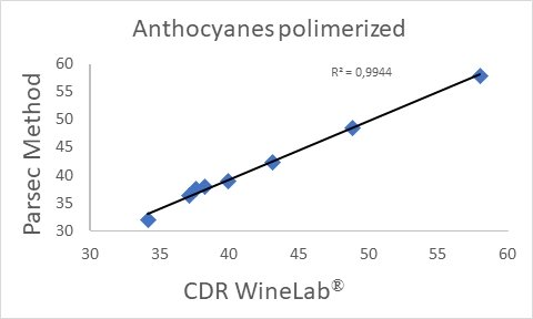 Correlation curve of the determination of anthocyanins polymerised in wine with CDR WineLab, carried out with respect to the Parsec method