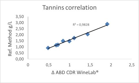 Correlation curve Tannins CDR WineLab reference method Ribérau-Gayon and Stonestreet 1966